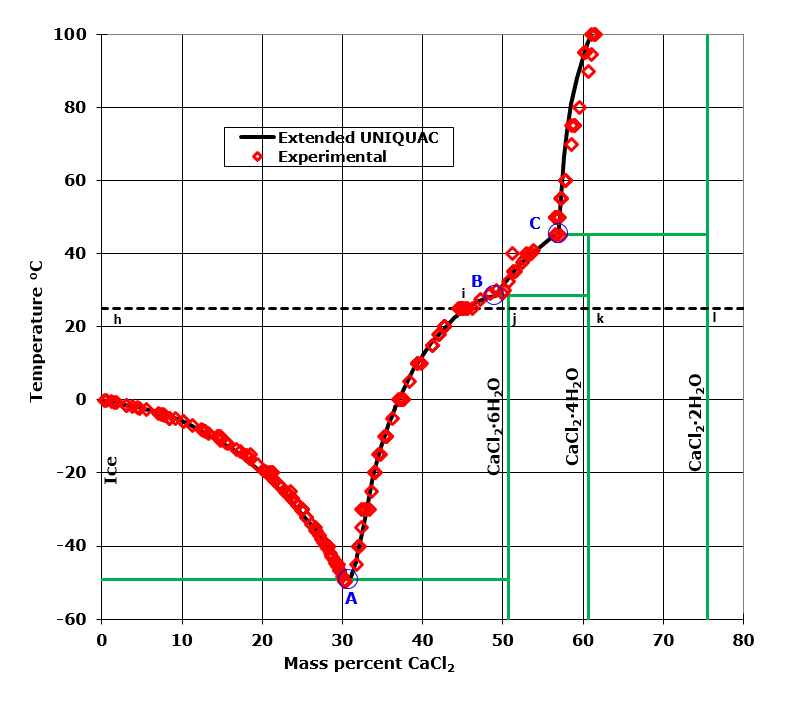 Phase diagram for the calcium chloride - water system