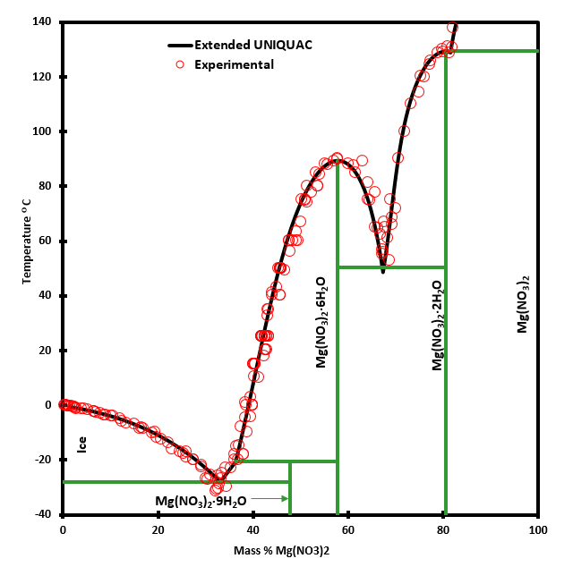 Phase diagram for the magnesium nitrate - water system