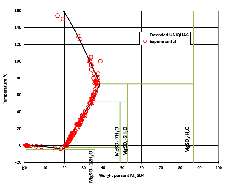 Phase diagram for the magnesium sulfate - water system
