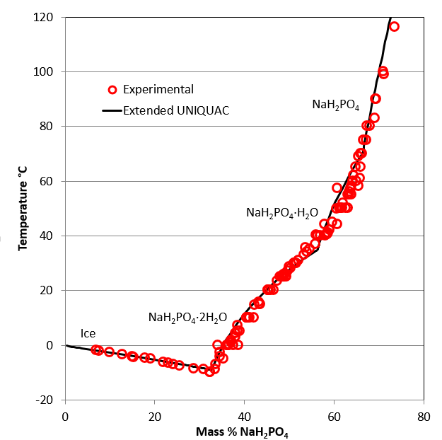 Phase diagram for the monosodium phosphate – water system
