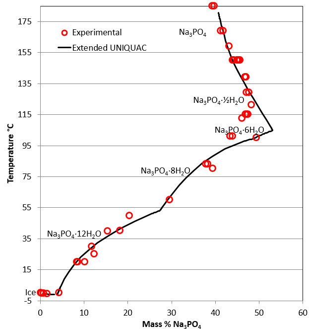 Phase diagram for the trisodium phosphate – water system