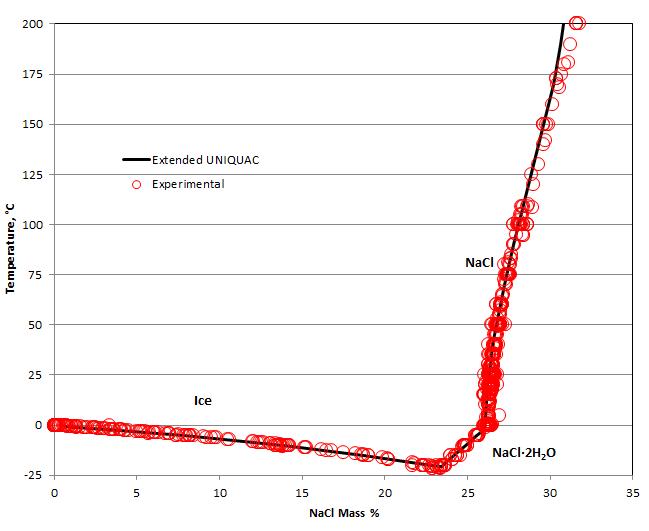 Software For Calculation Of Salt Precipitation