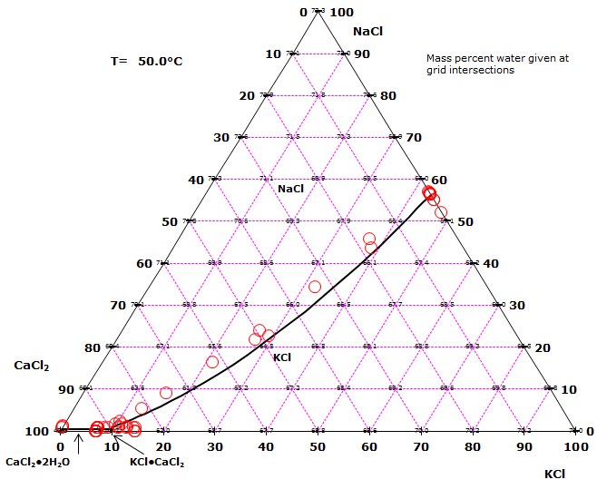 Solubility diagram for the sodium chloride - potassium chloride - calcium chloride - water system at 50 °C. The composition of salts are given in mass percent on a dry basis