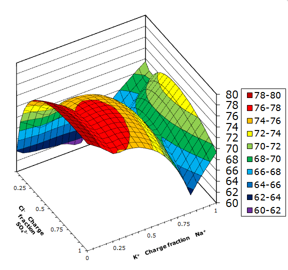 Jänecke diagram for the aqueous sodium chloride - potassium sulfate reciprocal salt system at 100 °C. The water content is shown as the height of the surface