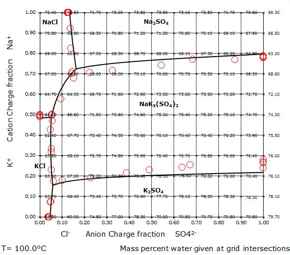 Phase diagram for the aqueous sodium chloride - potassium sulfate reciprocal salt system at 100 °C