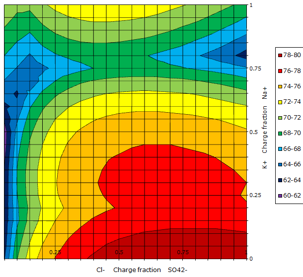 Jänecke diagram for the aqueous sodium chloride - potassium sulfate reciprocal salt system at 100 °C. The water content is shown as contour lines