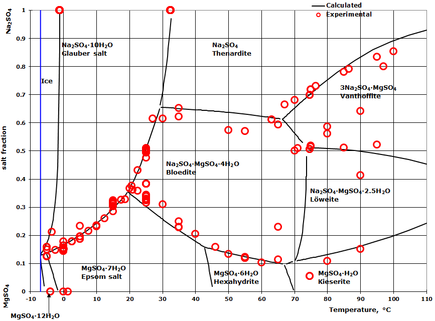 Phase diagram for the sodium sulfate - magnesium sulfate - water system over a temperature range