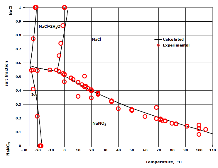 Phase diagram for the sodium chloride - sodium nitrate system as a function of temperature