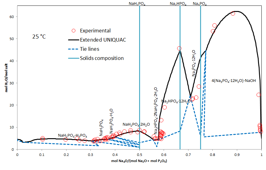 Solubility isotherm for the phosphoric acid - sodium hydroxide - water system at 25 °C