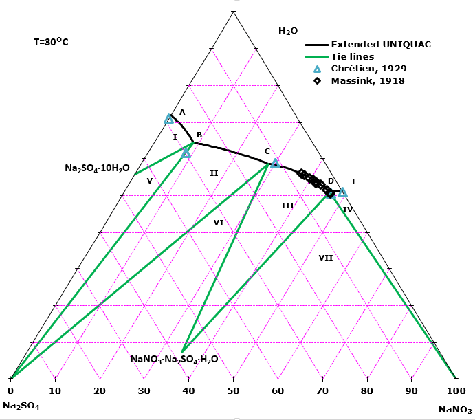 Sodium sulfate - sodium nitrate - water phase diagram at 30 °C