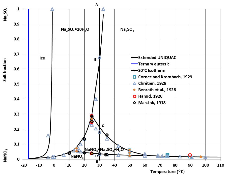 Phase diagram for the sodium nitrate - sodium sulfate water system