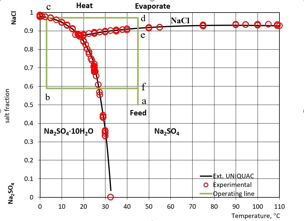 Fractional crystallization in the aqueous sodium chloride - sodium sulfate system