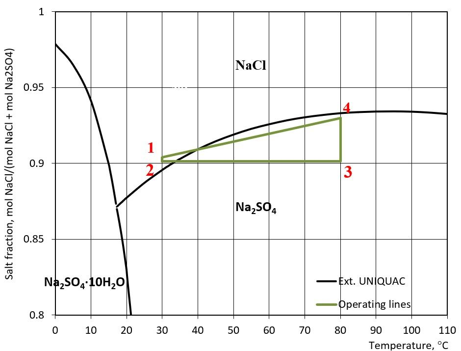 Phase diagram with operating lines of a fractional crystallization process